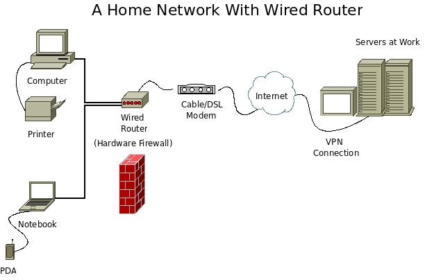 A wired home office network