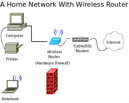 A wireless home network